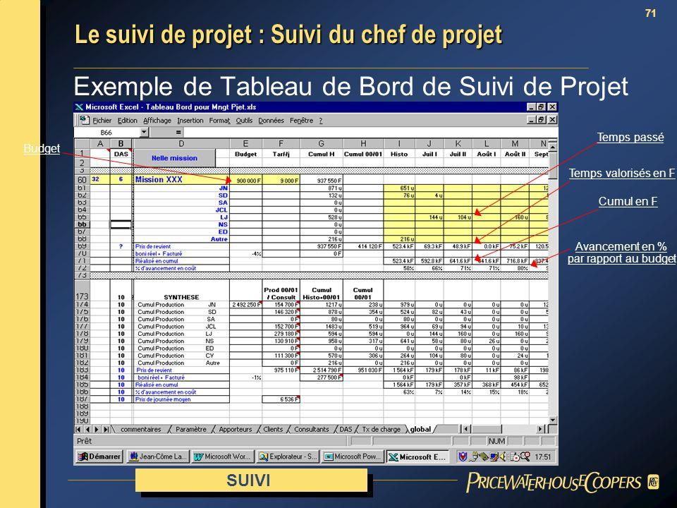 71 Exemple de Tableau de Bord de Suivi de Projet SUIVI Le suivi de projet : Suivi du chef de projet Temps passé Temps valorisés en F Cumul en F Avance