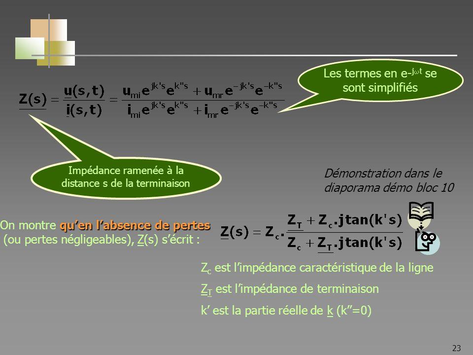23 Impédance ramenée à la distance s de la terminaison Les termes en e- j t se sont simplifiés quen labsence de pertes On montre quen labsence de pertes (ou pertes négligeables), Z(s) sécrit : Démonstration dans le diaporama démo bloc 10 Z c est limpédance caractéristique de la ligne Z T est limpédance de terminaison k est la partie réelle de k (k=0)