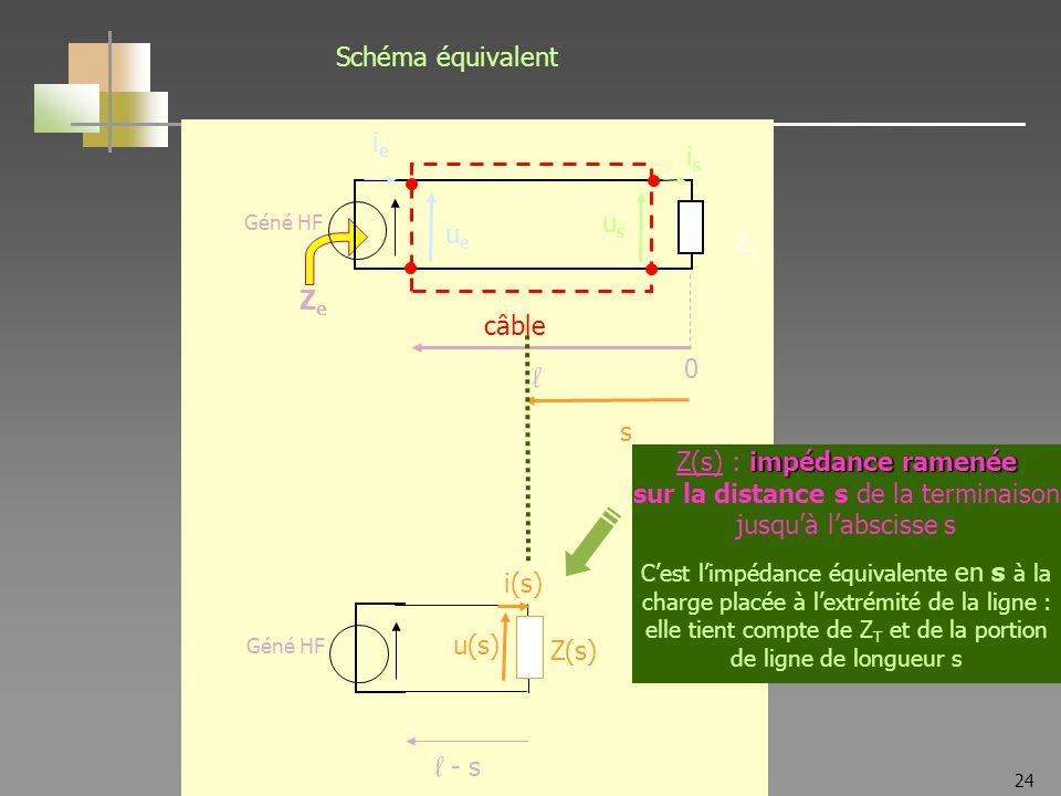 24 ZTZT Géné HF Z(s) u(s) i(s) l - s ZeZe l ZTZT Géné HF câble ueue usus ieie isis 0 s impédance ramenée Z(s) : impédance ramenée sur la distance s de la terminaison jusquà labscisse s Cest limpédance équivalente en s à la charge placée à lextrémité de la ligne : elle tient compte de Z T et de la portion de ligne de longueur s Schéma équivalent