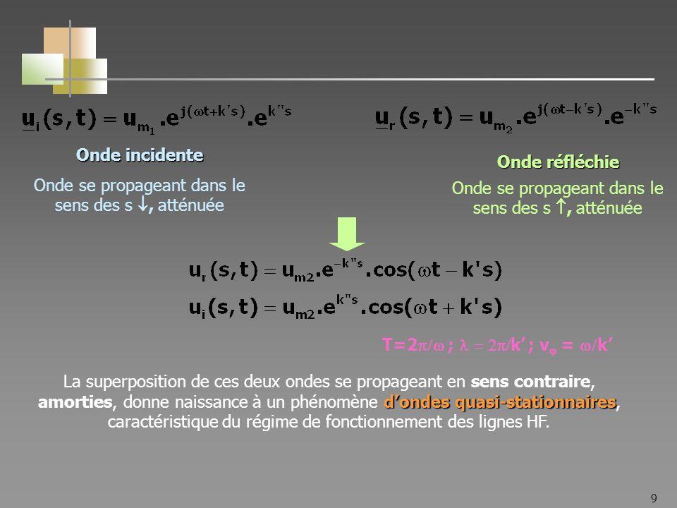 9 Onde se propageant dans le sens des s, atténuée Onde réfléchie Onde incidente T=2 ; k ; v = k dondes quasi-stationnaires La superposition de ces deu