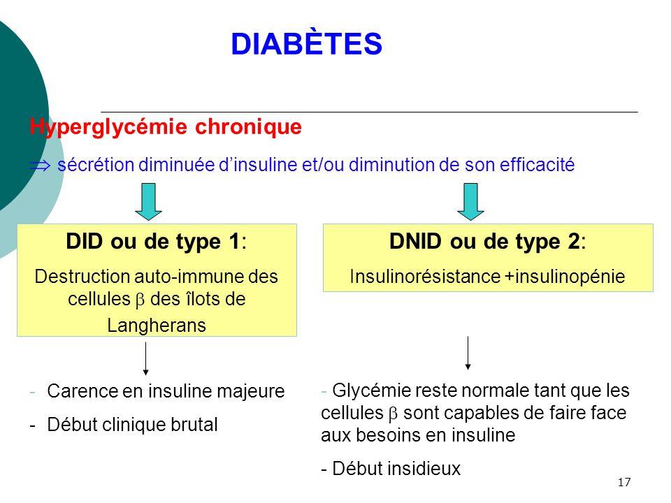 17 Hyperglycémie chronique sécrétion diminuée dinsuline et/ou diminution de son efficacité DNID ou de type 2: Insulinorésistance +insulinopénie DID ou