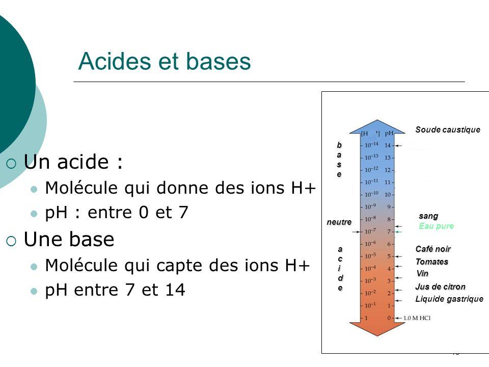 46 Acides et bases Un acide : Molécule qui donne des ions H+ pH : entre 0 et 7 Une base Molécule qui capte des ions H+ pH entre 7 et 14 Soude caustiqu