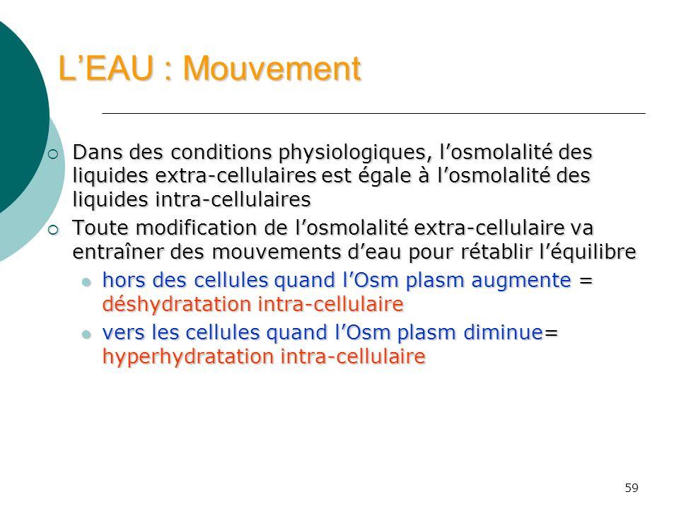 59 LEAU : Mouvement Dans des conditions physiologiques, losmolalité des liquides extra-cellulaires est égale à losmolalité des liquides intra-cellulai