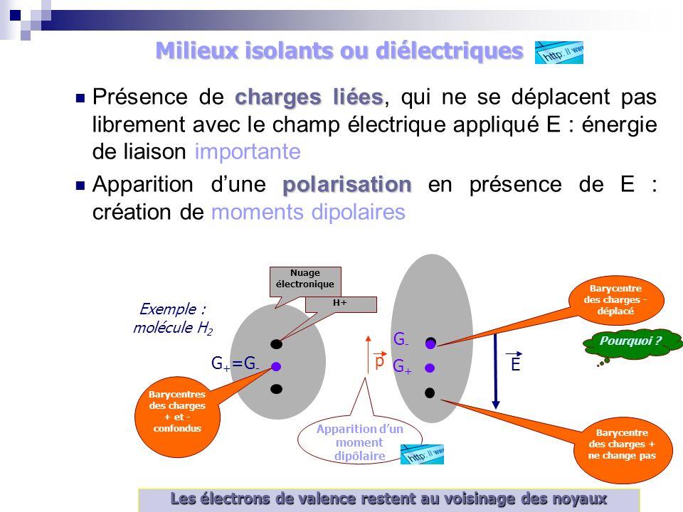 Apparition dun moment dipôlaire charges liées Présence de charges liées, qui ne se déplacent pas librement avec le champ électrique appliqué E : énergie de liaison importante polarisation Apparition dune polarisation en présence de E : création de moments dipolaires E Exemple : molécule H 2 G + =G - G+G+ G-G- p Les électrons de valence restent au voisinage des noyaux Barycentres des charges + et - confondus En labsence de champ Barycentre des charges + ne change pas Barycentre des charges - déplacé Nuage électronique H+ Pourquoi .