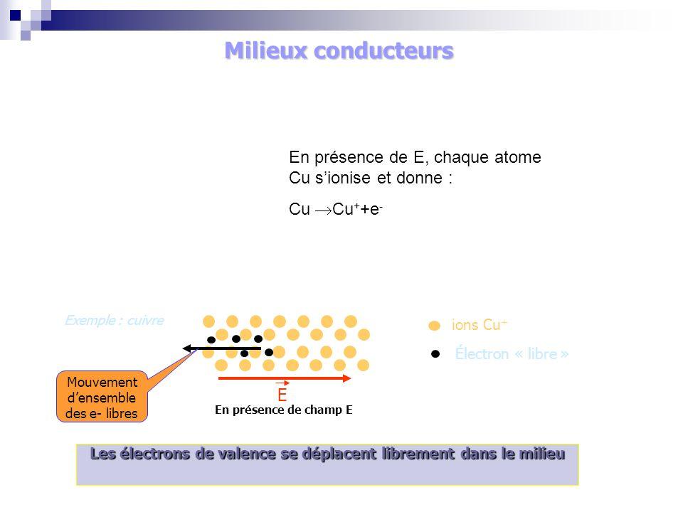 Introduction Exemple : cuivre En présence de champ E ions Cu + Électron « libre » E Les électrons de valence se déplacent librement dans le milieu Mouvement densemble des e- libres En présence de E, chaque atome Cu sionise et donne : Cu Cu + +e - Milieux conducteurs