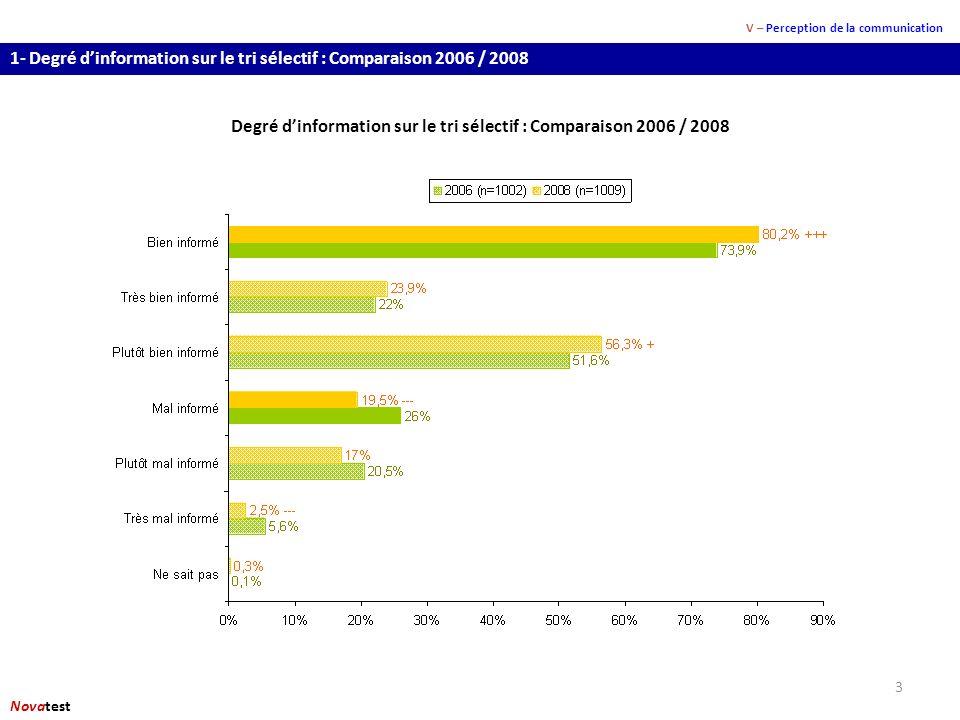 3 1- Degré dinformation sur le tri sélectif : Comparaison 2006 / 2008 V – Perception de la communication Novatest Degré dinformation sur le tri sélectif : Comparaison 2006 / 2008