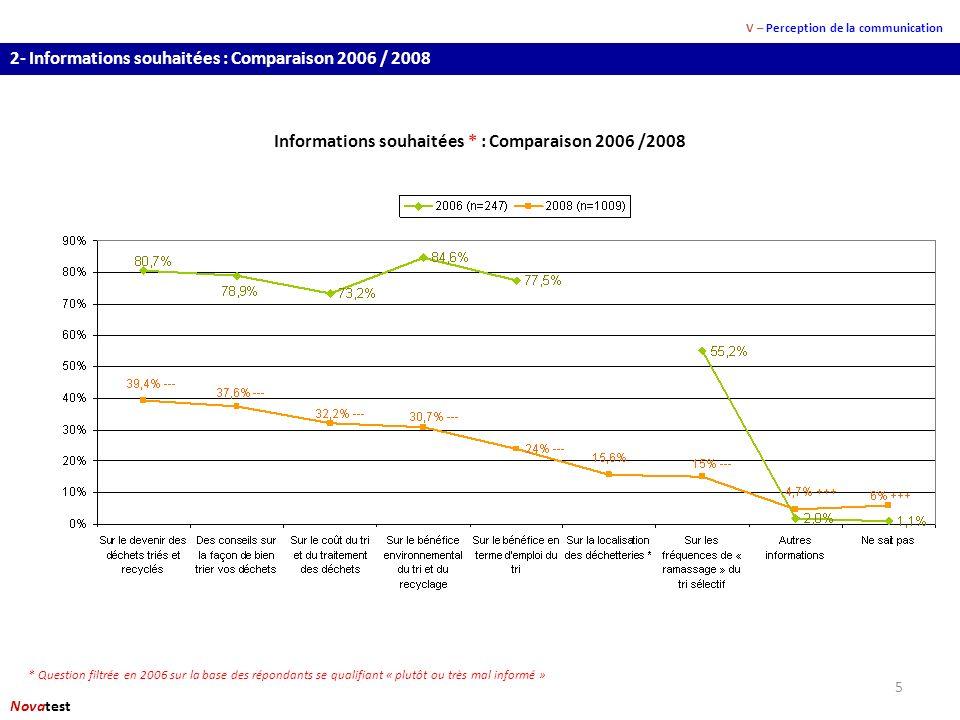 5 2- Informations souhaitées : Comparaison 2006 / 2008 V – Perception de la communication Novatest Informations souhaitées * : Comparaison 2006 /2008 * Question filtrée en 2006 sur la base des répondants se qualifiant « plutôt ou très mal informé »