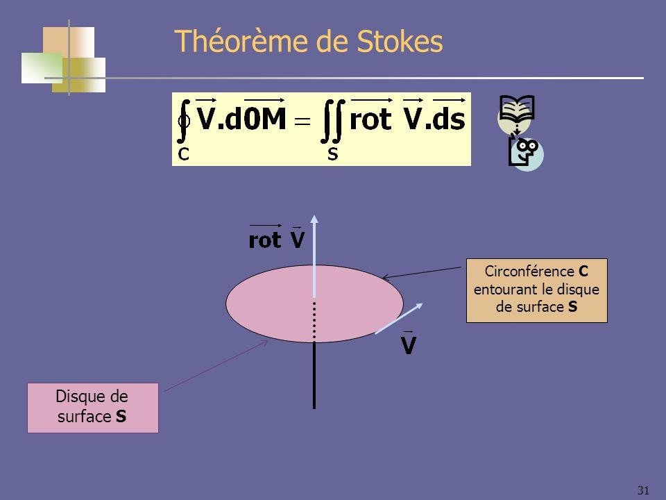 31 Théorème de Stokes Circonférence C entourant le disque de surface S Disque de surface S