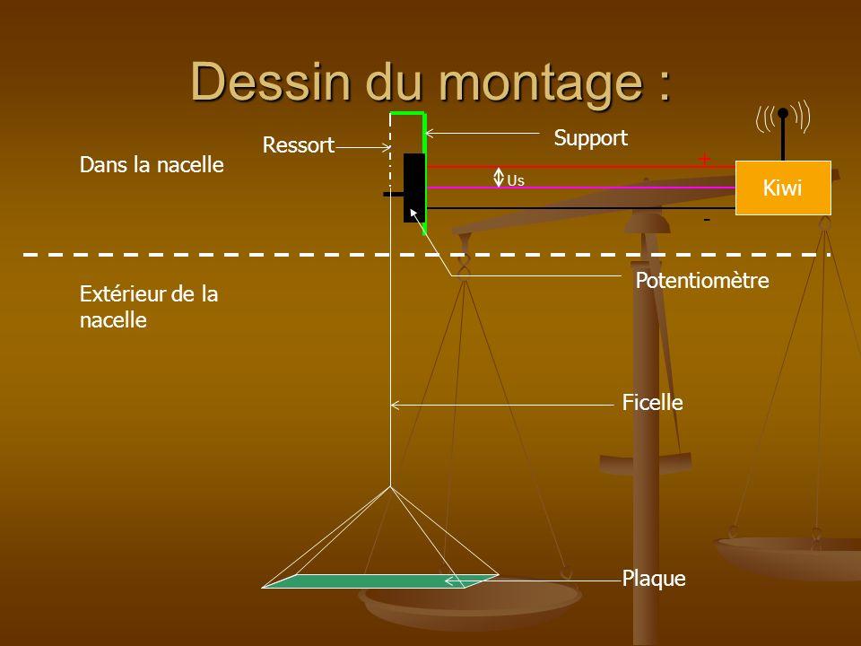 Calculs : Formule du pont diviseur tension : Us Ue = R1 Rt Rt : R TOTAL = 2050 Ue= 5V Us est la tension à la sortie du potentiomètre qui varie en fonction de lallongement du ressort R1 Us×2050 5 = R1=410×Us F= R1 310 = 410×Us 310 = 1,32× Us La relation : a été trouvée en mesurant de façon expérimentale la résistance partielle du potentiomètre en fonction de la poussée exercée sur la plaque.