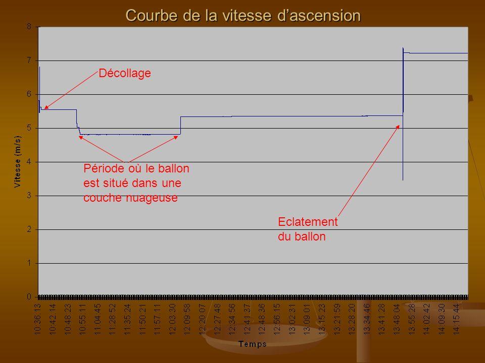 Courbe de la vitesse dascension au décollage Décollage Après le décollage, la vitesse est constante (5,6 m/s soit 20Km/h) ce qui est conforme avec les prévisions.