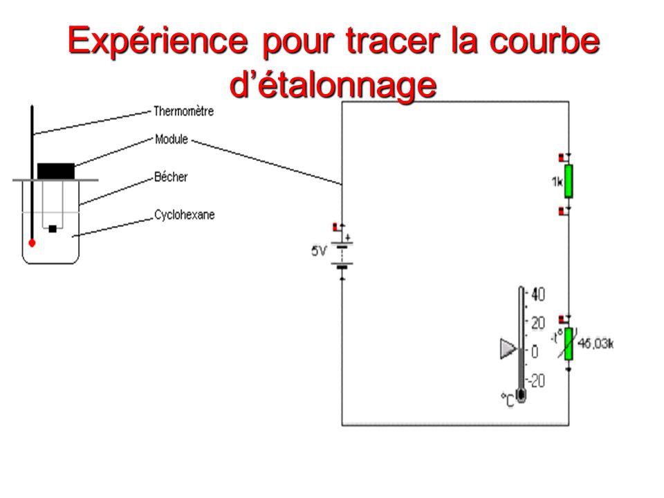 Expérience pour tracer la courbe détalonnage