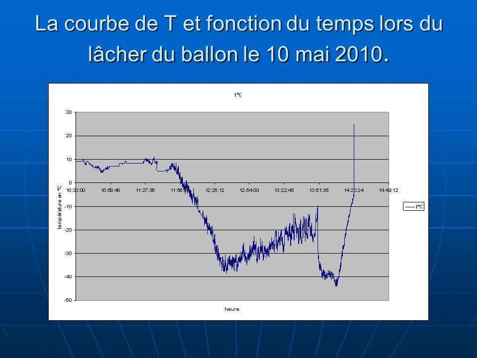 La courbe de T et fonction du temps lors du lâcher du ballon le 10 mai 2010.