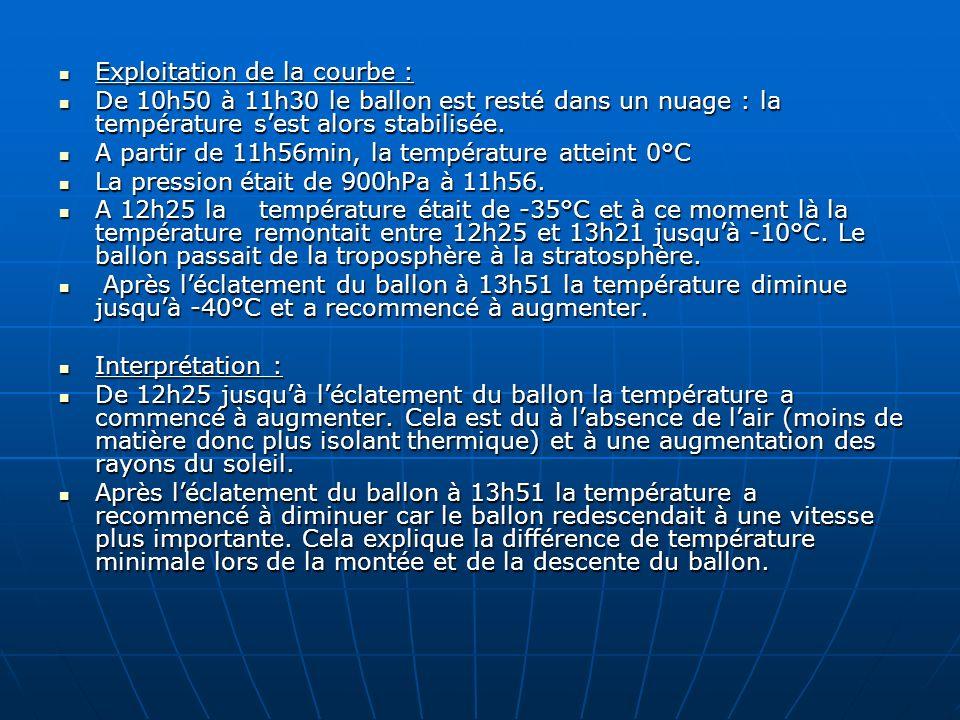 Exploitation de la courbe : Exploitation de la courbe : De 10h50 à 11h30 le ballon est resté dans un nuage : la température sest alors stabilisée. De