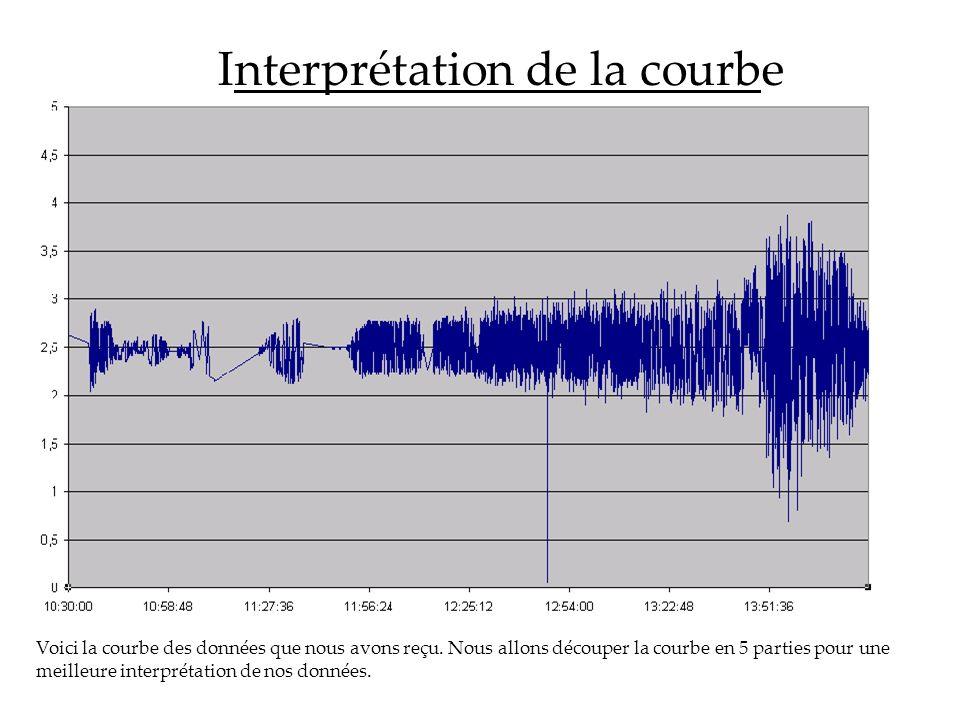 Interprétation de la courbe Voici la courbe des données que nous avons reçu. Nous allons découper la courbe en 5 parties pour une meilleure interpréta