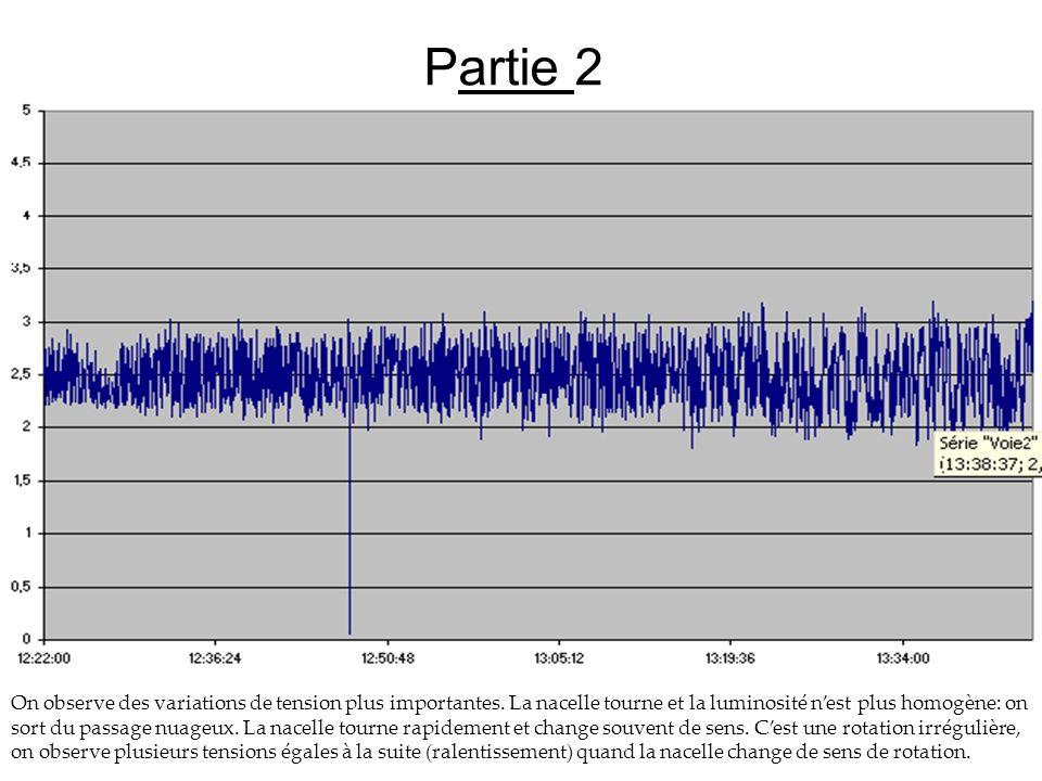 Partie 2 On observe des variations de tension plus importantes. La nacelle tourne et la luminosité nest plus homogène: on sort du passage nuageux. La