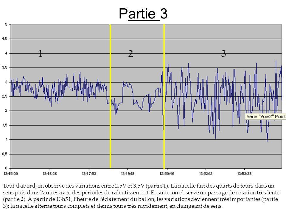 Partie 3 Tout dabord, on observe des variations entre 2,5V et 3,5V (partie 1). La nacelle fait des quarts de tours dans un sens puis dans lautres avec