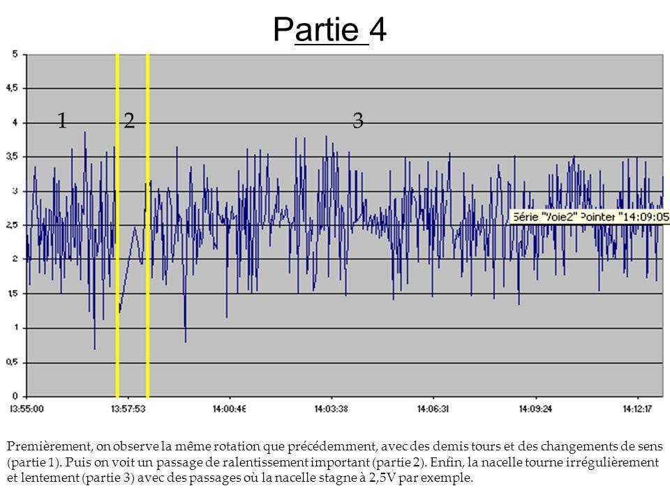 Partie 4 Premièrement, on observe la même rotation que précédemment, avec des demis tours et des changements de sens (partie 1). Puis on voit un passa