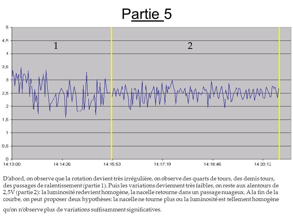 Partie 5 Dabord, on observe que la rotation devient très irrégulière, on observe des quarts de tours, des demis tours, des passages de ralentissement