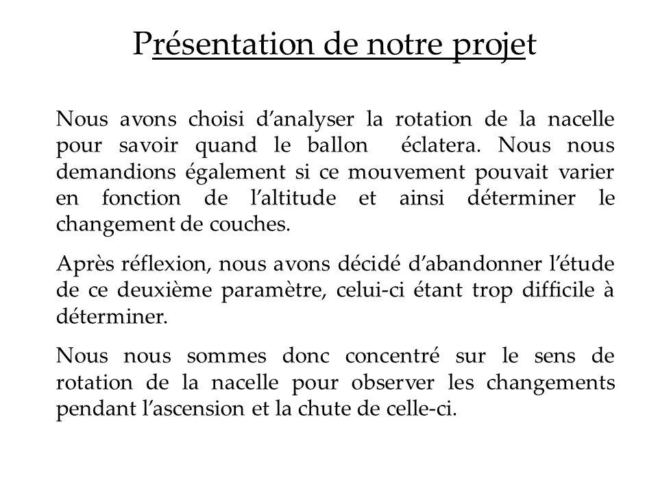 Présentation de notre projet Nous avons choisi danalyser la rotation de la nacelle pour savoir quand le ballon éclatera. Nous nous demandions égalemen