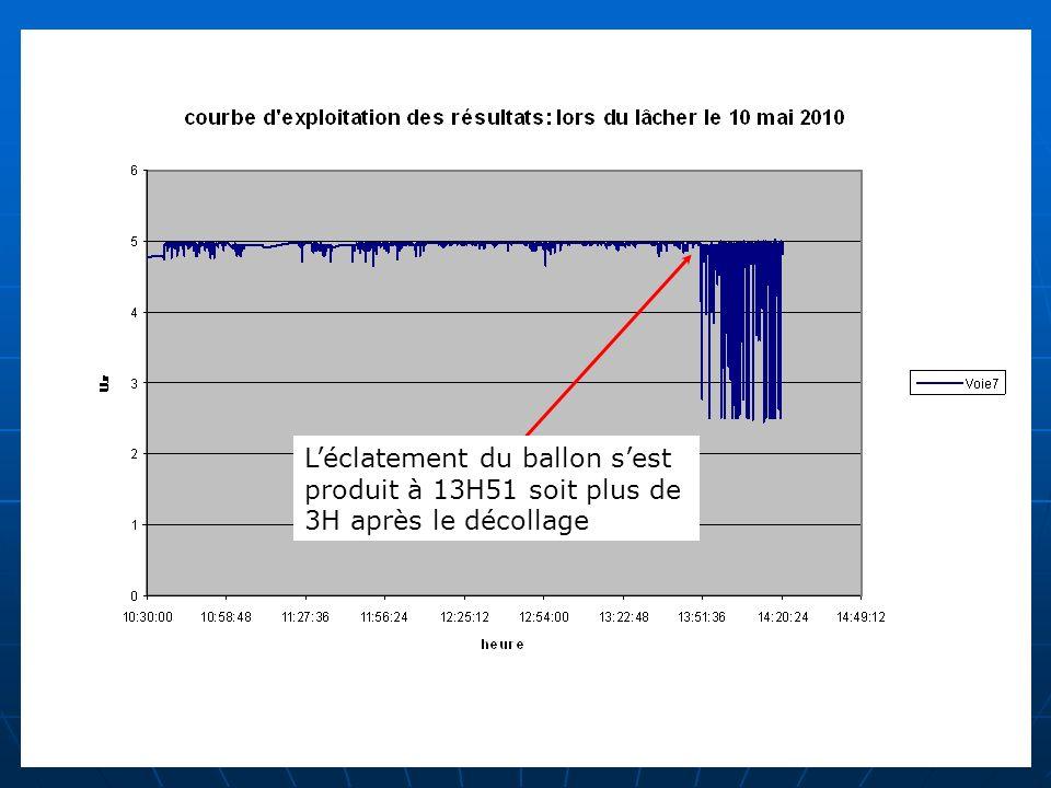 Léclatement du ballon sest produit à 13H51 soit plus de 3H après le décollage