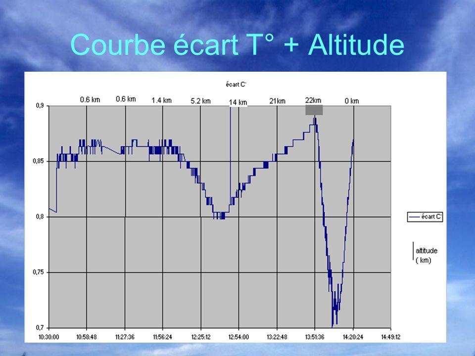 Courbe écart T° + Altitude