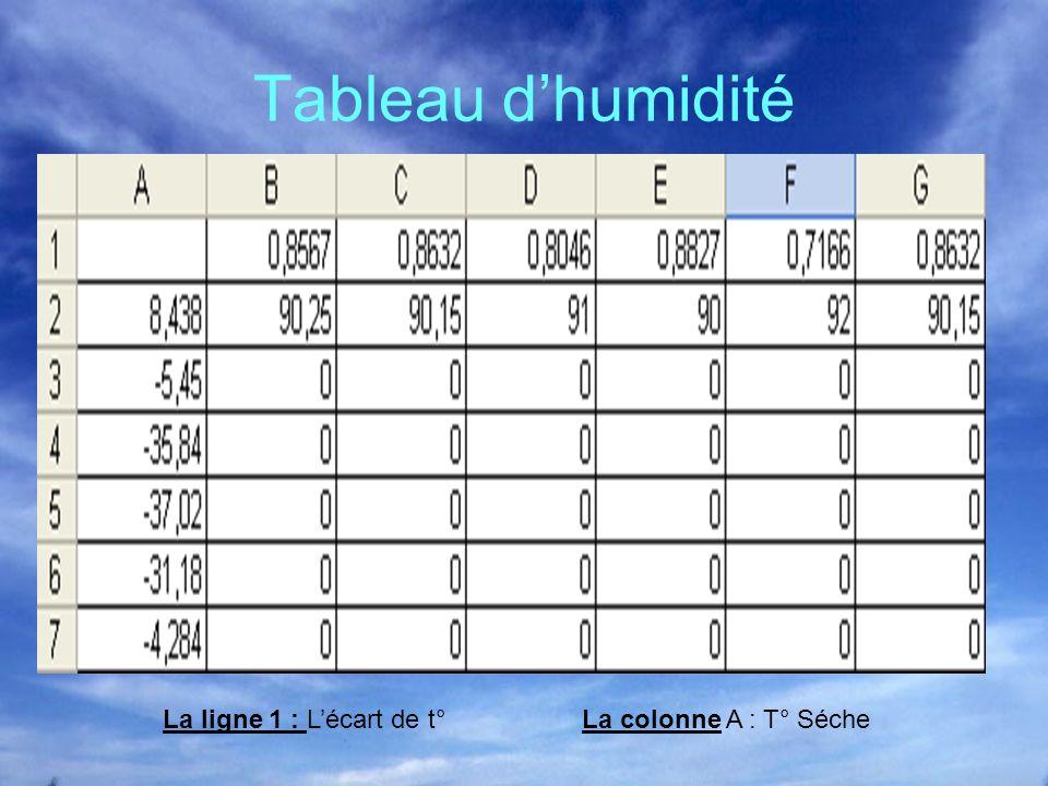 Tableau dhumidité La ligne 1 : Lécart de t°La colonne A : T° Séche