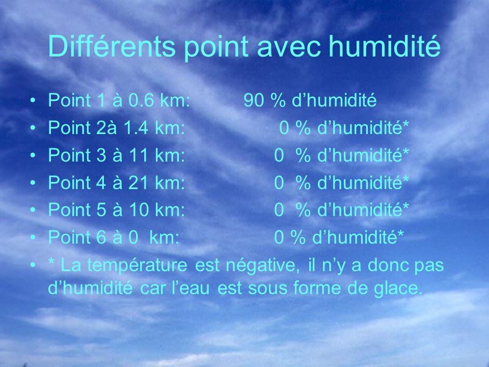 Différents point avec humidité Point 1 à 0.6 km: 90 % dhumidité Point 2à 1.4 km: 0 % dhumidité* Point 3 à 11 km:0 % dhumidité* Point 4 à 21 km:0 % dhu