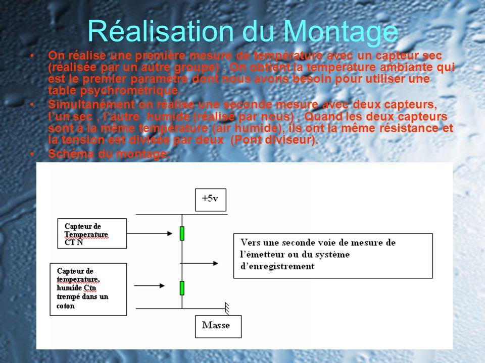 Réalisation du Montage On réalise une première mesure de température avec un capteur sec (réalisée par un autre groupe). On obtient la température amb