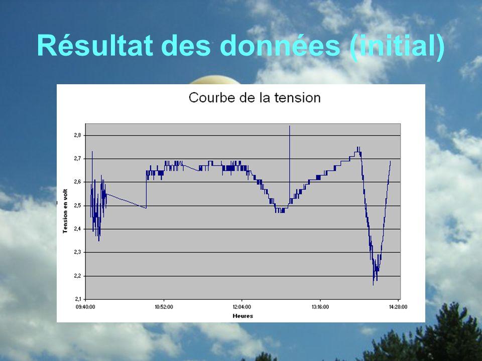 Traitement des données Grâce à notre courbe détalonnage faite en classe, nous avons modifié les paramètres de la courbe afin dobtenir une courbe avec lécart de température.