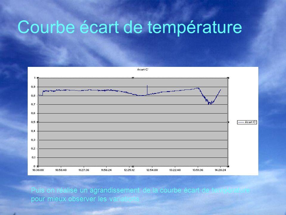 Courbe écart de température Puis on réalise un agrandissement de la courbe écart de température pour mieux observer les variations.