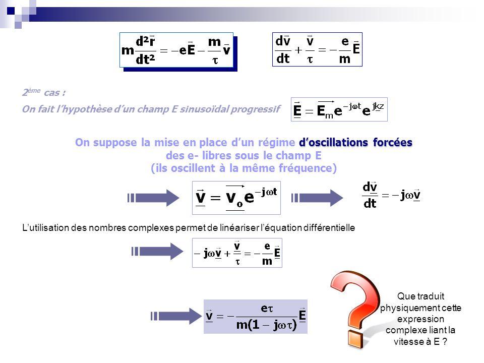 2 ème cas : On fait lhypothèse dun champ E sinusoïdal progressif doscillations forcées On suppose la mise en place dun régime doscillations forcées des e- libres sous le champ E (ils oscillent à la même fréquence) Lutilisation des nombres complexes permet de linéariser léquation différentielle Que traduit physiquement cette expression complexe liant la vitesse à E