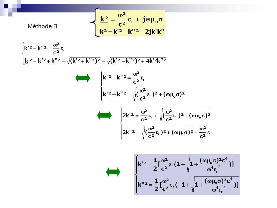6 - Dispersion animation Retour au sommaire Vitesse de groupe : repérer sur lanimation le maximum et regarder à quelle vitesse il se déplace Vitesse de phase : repérer une oscillation et la suivre dans sa propagation