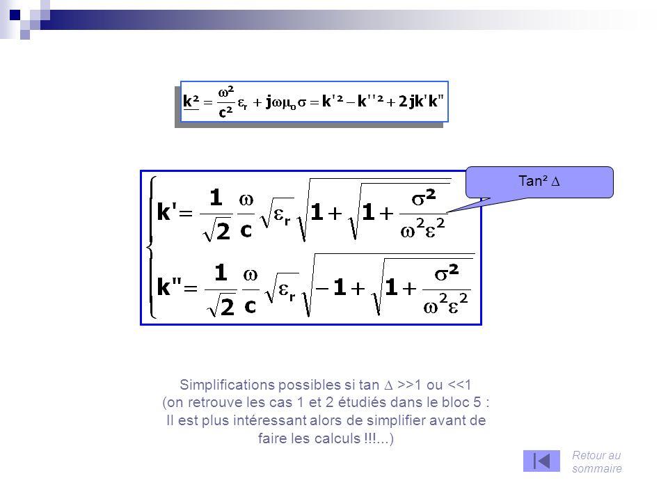 1 er cas simple : on fait lhypothèse que E est un champ constant et uniforme (indépendant de r et t) 2-a) Comportement de avec la fréquence : résolution de léquation différentielle pour les électrons libres La solution v est la somme de 2 termes : Une solution particulière de léquation ( en général on choisit une constante : dv/dt = 0 ) La solution générale de léquation sans second membre : Constante dintégration : à déterminer avec les conditions initiales (t = 0), à partir de la solution globale