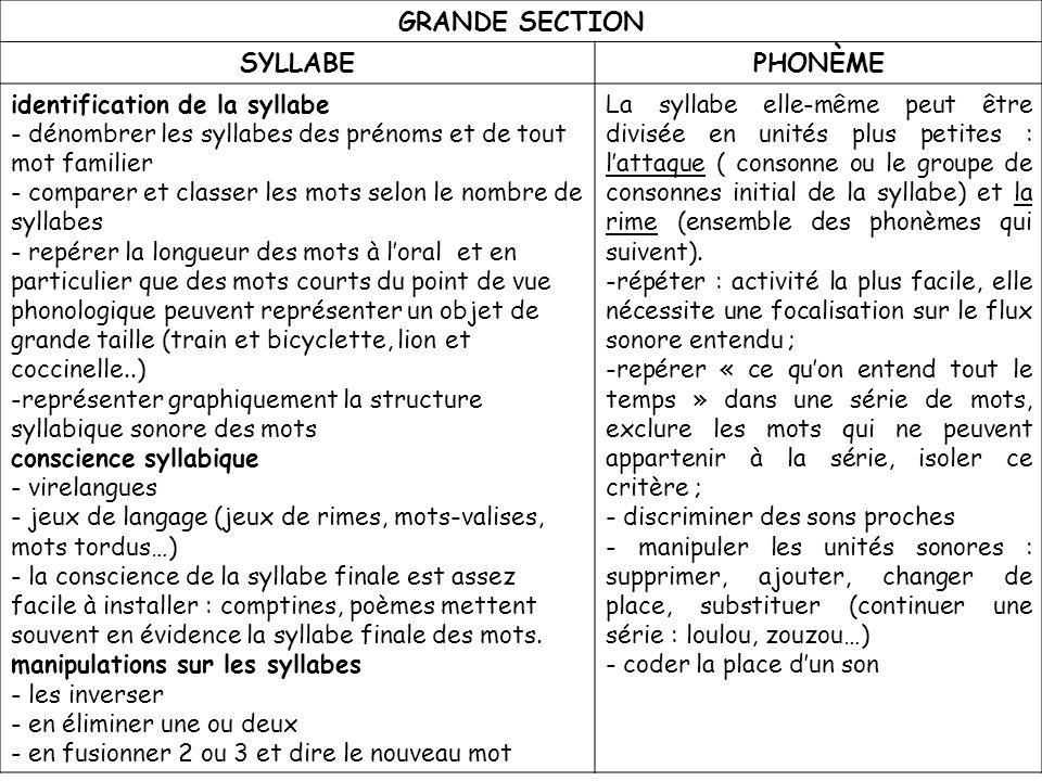 GRANDE SECTION SYLLABEPHONÈME identification de la syllabe - dénombrer les syllabes des prénoms et de tout mot familier - comparer et classer les mots