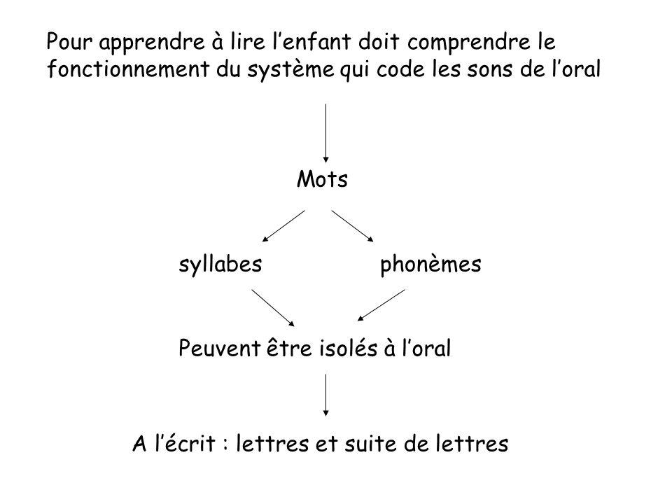 Pour apprendre à lire lenfant doit comprendre le fonctionnement du système qui code les sons de loral Mots syllabesphonèmes Peuvent être isolés à lora