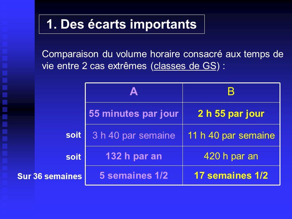 1. Des écarts importants Comparaison du volume horaire consacré aux temps de vie entre 2 cas extrêmes (classes de GS) : 17 semaines 1/25 semaines 1/2