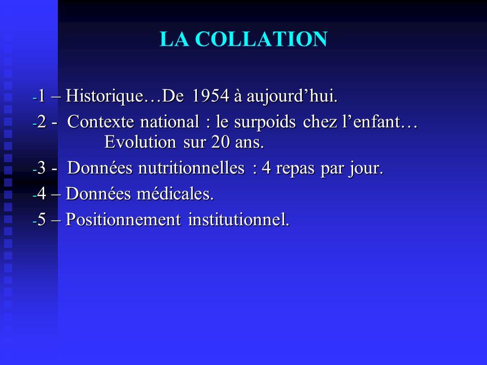 LA COLLATION - 1 – Historique…De 1954 à aujourdhui. - 2 - Contexte national : le surpoids chez lenfant… Evolution sur 20 ans. - 3 - Données nutritionn