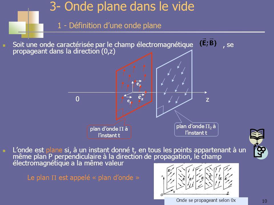 10 3- Onde plane dans le vide Soit une onde caractérisée par le champ électromagnétique, se propageant dans la direction (0,z) Londe est plane si, à un instant donné t, en tous les points appartenant à un même plan P perpendiculaire à la direction de propagation, le champ électromagnétique a la même valeur 1 - Définition dune onde plane Le plan est appelé « plan donde » 0 z exex eyey ezez plan donde à linstant t plan donde 2 à linstant t Onde se propageant selon 0x