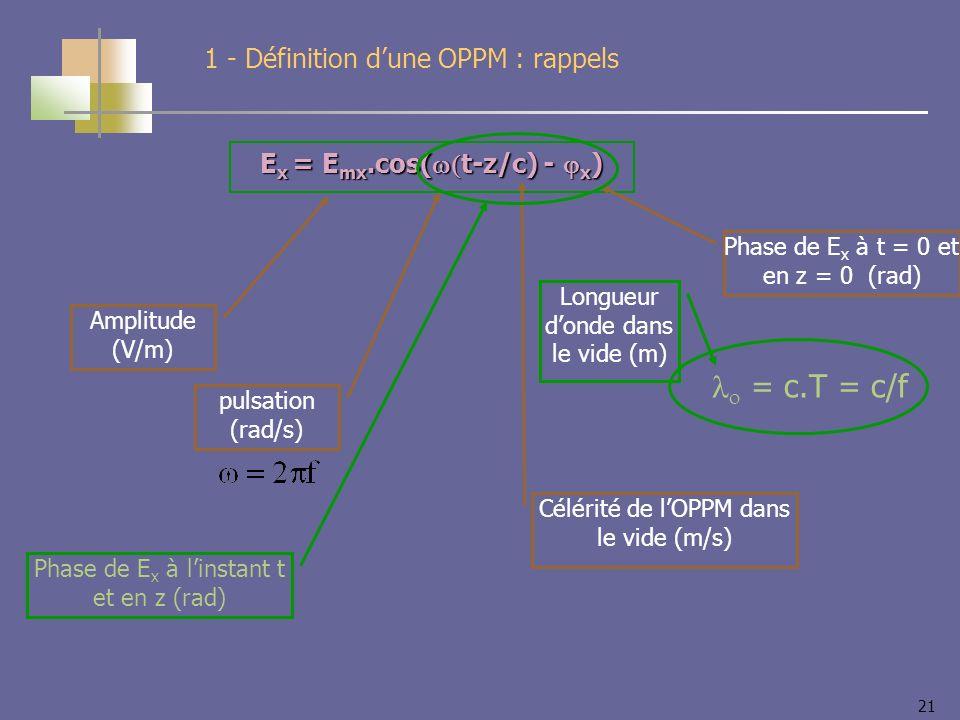 21 E x = E mx.cos( t-z/c) - x ) 1 - Définition dune OPPM : rappels Amplitude (V/m) pulsation (rad/s) Célérité de lOPPM dans le vide (m/s) Phase de E x à t = 0 et en z = 0 (rad) Phase de E x à linstant t et en z (rad) = c.T = c/f Longueur donde dans le vide (m)