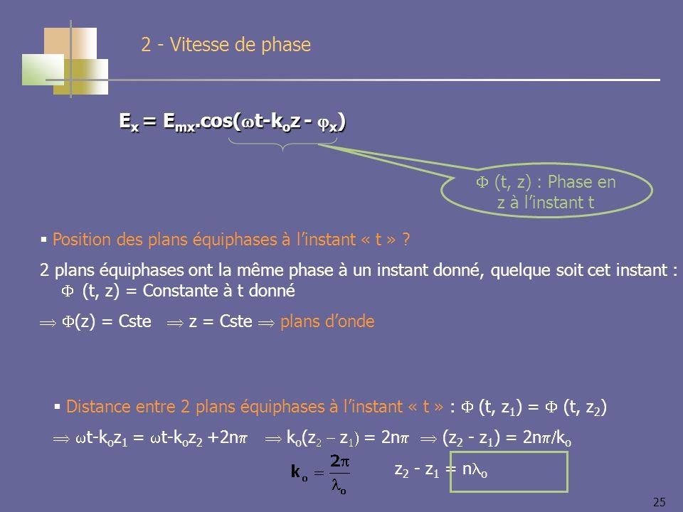 25 E x = E mx.cos( t-k o z - x ) 2 - Vitesse de phase (t, z) : Phase en z à linstant t Position des plans équiphases à linstant « t » .