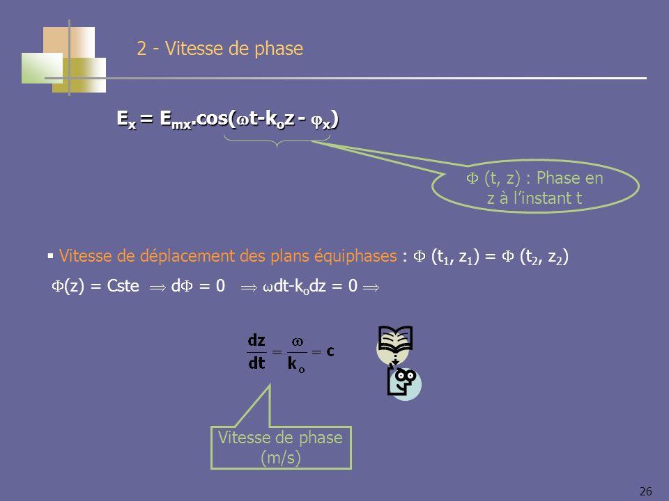 26 E x = E mx.cos( t-k o z - x ) 2 - Vitesse de phase (t, z) : Phase en z à linstant t Vitesse de déplacement des plans équiphases : (t 1, z 1 ) = (t 2, z 2 ) (z) = Cste d = 0 dt-k o dz = 0 Vitesse de phase (m/s)