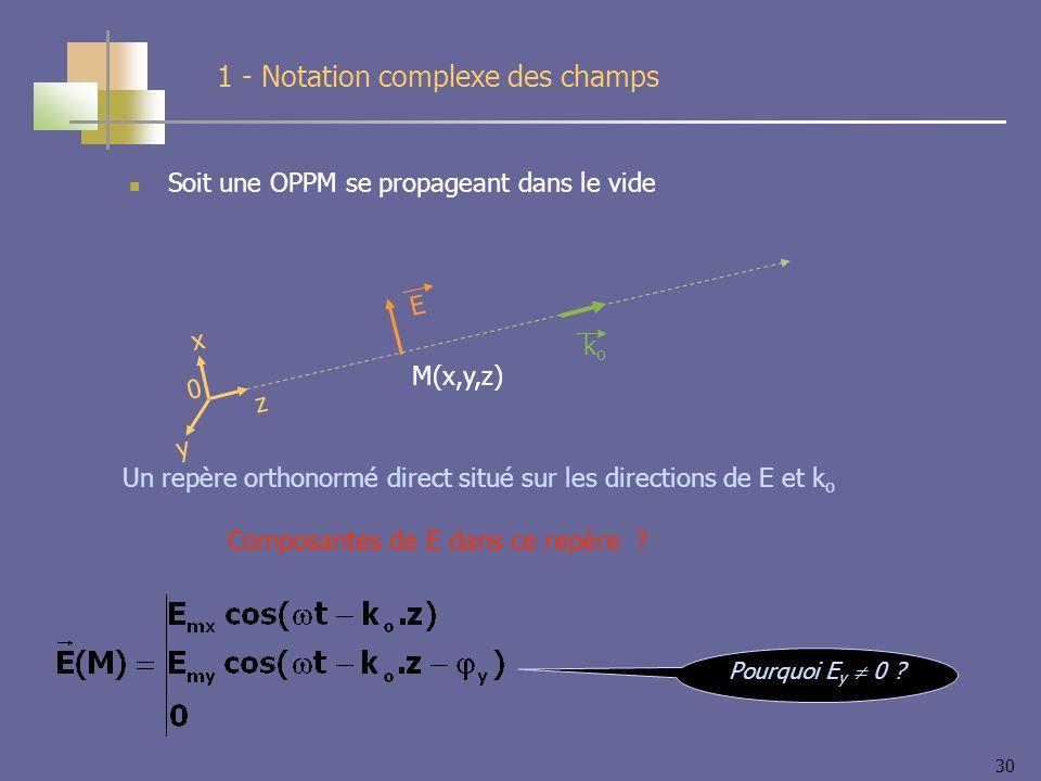 30 Soit une OPPM se propageant dans le vide 1 - Notation complexe des champs E M(x,y,z) koko x y z 0 Un repère orthonormé direct situé sur les directions de E et k o Composantes de E dans ce repère .