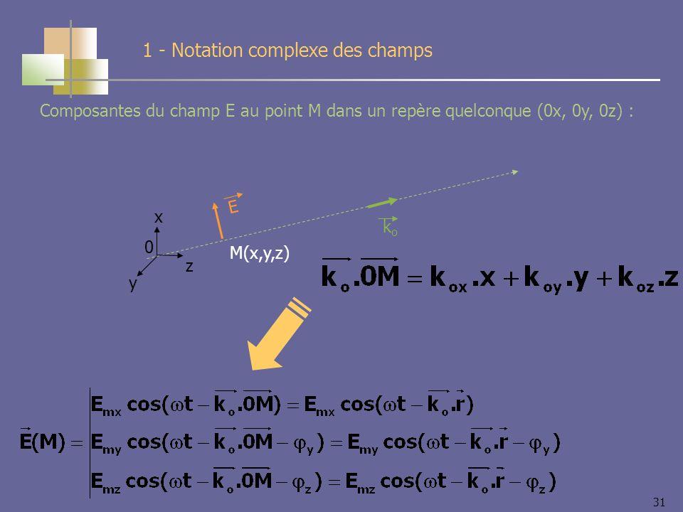 31 E M(x,y,z) koko x y z 0 Composantes du champ E au point M dans un repère quelconque (0x, 0y, 0z) : 1 - Notation complexe des champs