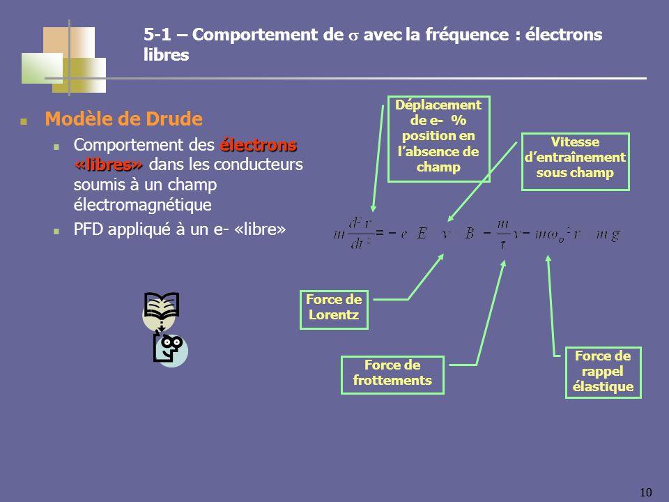 10 Modèle de Drude électrons «libres» Comportement des électrons «libres» dans les conducteurs soumis à un champ électromagnétique PFD appliqué à un e- «libre» Force de Lorentz Force de frottements Force de rappel élastique Déplacement de e- % position en labsence de champ Vitesse dentraînement sous champ 5-1 – Comportement de avec la fréquence : électrons libres