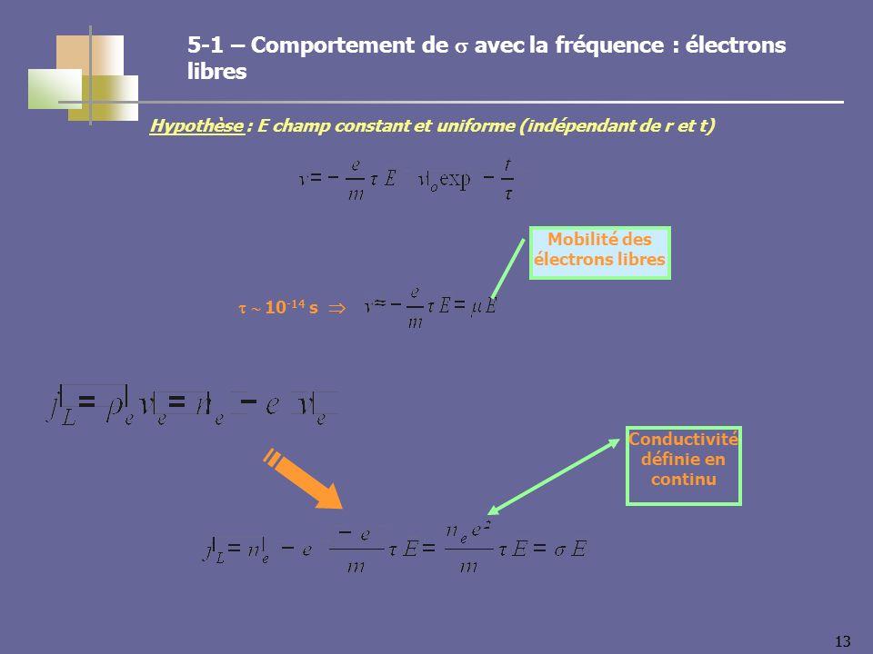 13 10 -14 s Hypothèse : E champ constant et uniforme (indépendant de r et t) Conductivité définie en continu Mobilité des électrons libres 5-1 – Comportement de avec la fréquence : électrons libres