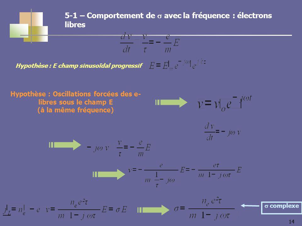 14 Hypothèse : E champ sinusoïdal progressif Hypothèse : Oscillations forcées des e- libres sous le champ E (à la même fréquence) complexe 5-1 – Comportement de avec la fréquence : électrons libres
