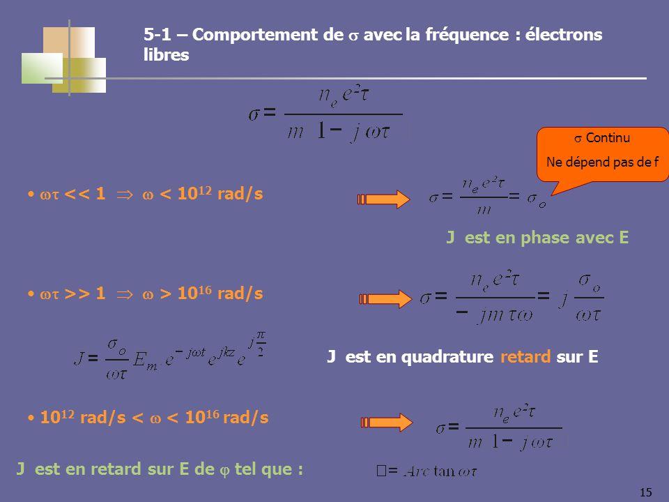 15 << 1 < 10 12 rad/s J est en phase avec E >> 1 > 10 16 rad/s J est en quadrature retard sur E 10 12 rad/s < < 10 16 rad/s J est en retard sur E de tel que : Continu Ne dépend pas de f 5-1 – Comportement de avec la fréquence : électrons libres
