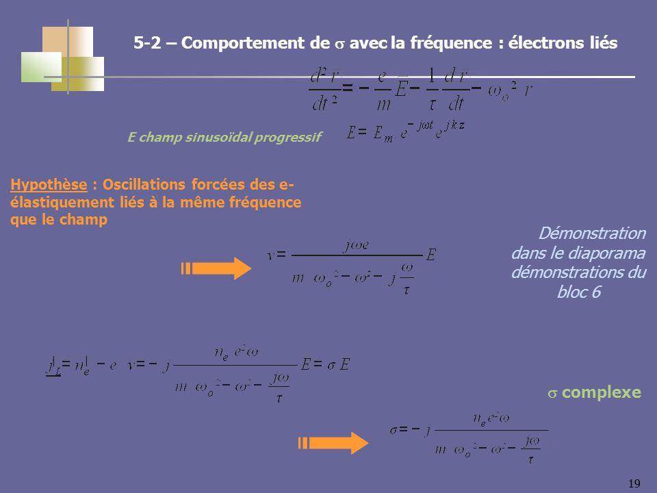 19 E champ sinusoïdal progressif Hypothèse : Oscillations forcées des e- élastiquement liés à la même fréquence que le champ 5-2 – Comportement de avec la fréquence : électrons liés Démonstration dans le diaporama démonstrations du bloc 6 complexe