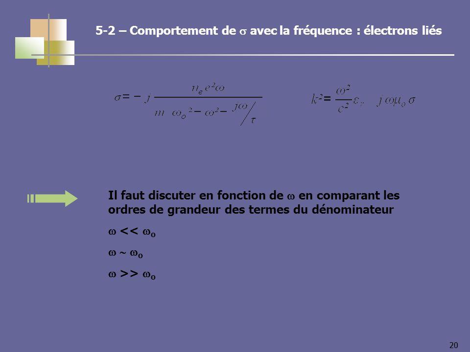 20 Il faut discuter en fonction de en comparant les ordres de grandeur des termes du dénominateur << o o >> o 5-2 – Comportement de avec la fréquence : électrons liés