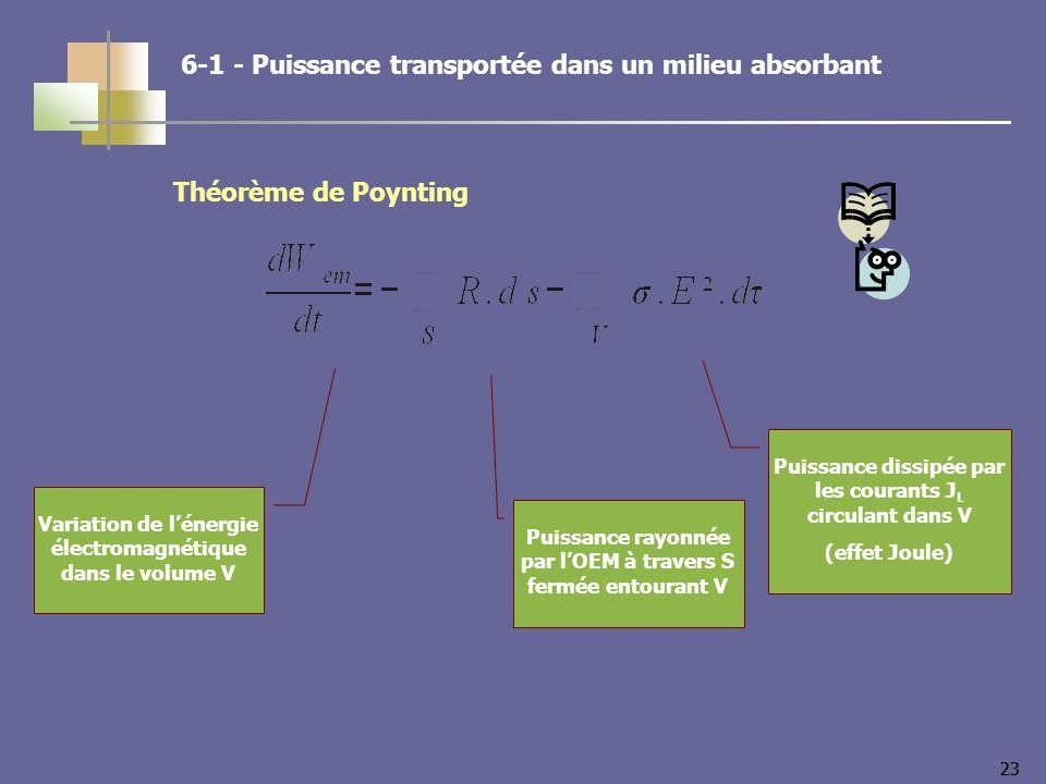 23 Variation de lénergie électromagnétique dans le volume V Puissance dissipée par les courants J L circulant dans V (effet Joule) Puissance rayonnée par lOEM à travers S fermée entourant V 6-1 - Puissance transportée dans un milieu absorbant Théorème de Poynting
